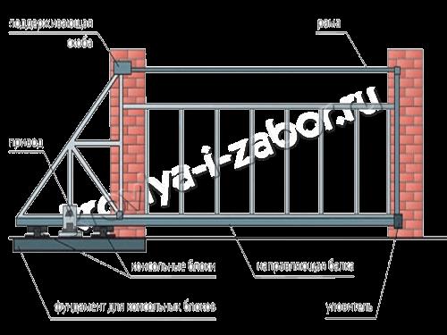 Комплект для откатных ворот Воронеж